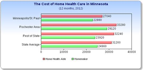 what does home health care cost in minnesota