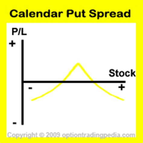 Sell Calendar Put Spread Neutral Options Strategies With Limited Risk Limited
