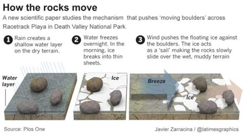 How To Move A by Mystery Of Valley S Sailing Stones Explained Neatorama