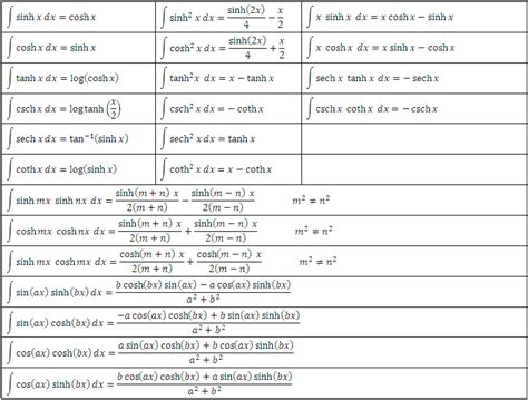 Trig Integral Table by Integral Tables Images Frompo