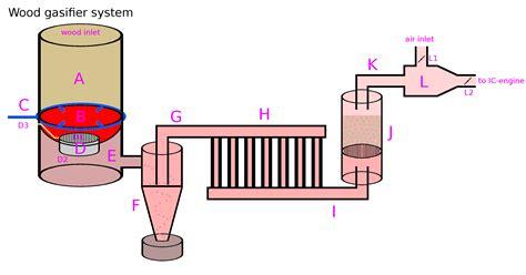 fileplanet mechanics wood gasifierpng wikipedia