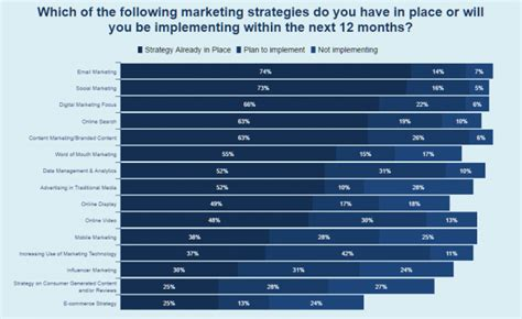 marketing land digital marketing martech news tactics survey 42 of marketers to implement a martech strategy