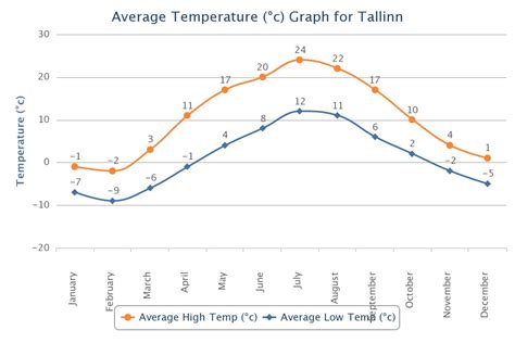 What Is The Average Room Temperature by Tallinn Weather I Next 7 Days Tallinn Weather Forecast