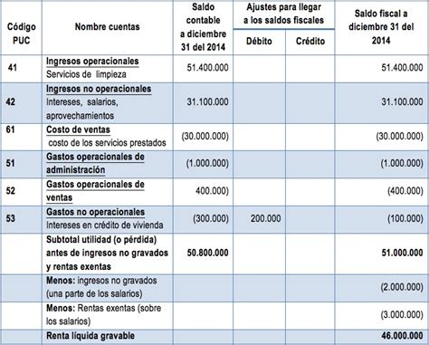 formulario renta 2015 personas naturales peru 187 declaraci 243 n de renta personas naturales
