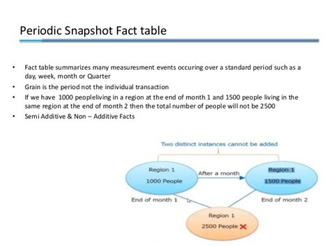 factless fact table business intelligence data warehouse system