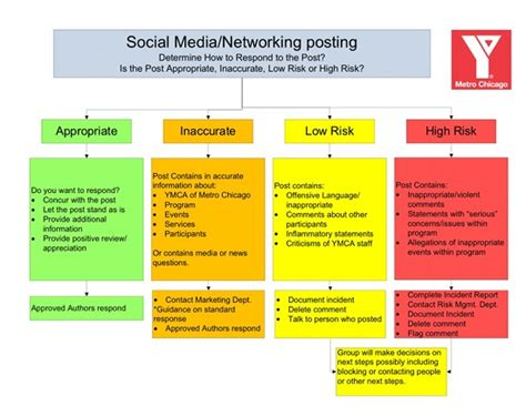 social media protocol template how ymca chicago transforms staff into digital content