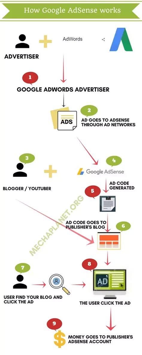 adsense how it works how does google adsense work quora