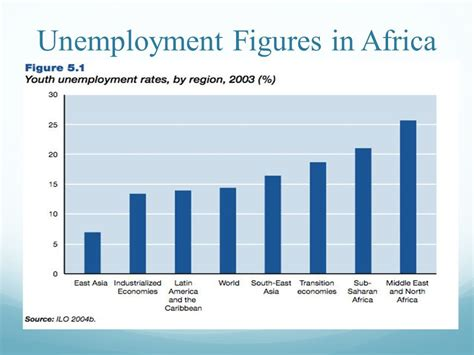 unemployment middle east and africa the unemployment factor ppt download