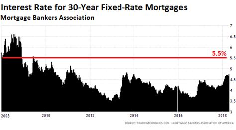 Mba Mortgage Interest Rates by What Will These Mortgage Rates Do To Housing 2