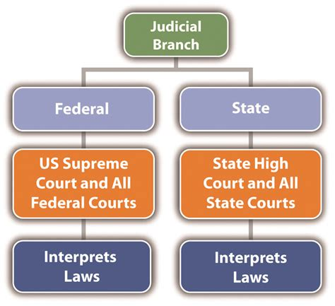 State And Federal Background Check 2 2 The Branches Of Government Criminal