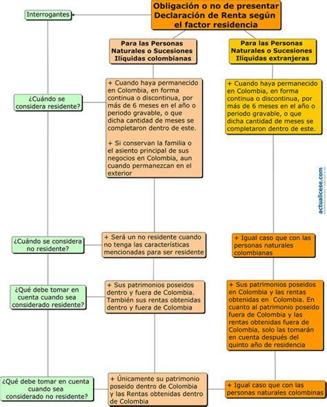 declaracion renta ao 2015 personas juridicas dian cartilla de instrucciones declaracion de renta