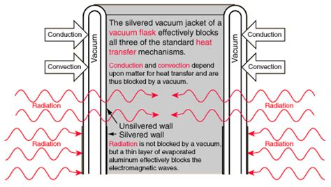 What Is A Vacuum Physics Vacuum Flask Diagram Of A Vacuum Free Engine Image For