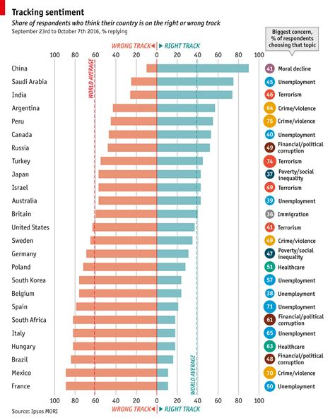 Grants For Mba Unemployed by Daily Chart What The World Worries About The Economist