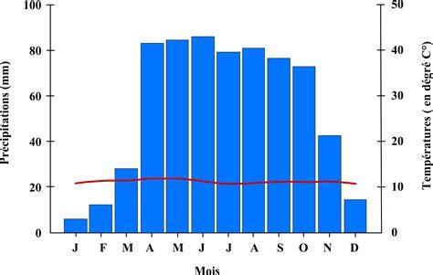 diagramme ombrothermique climat equatorial repr 233 sentations et pratiques autour de la ressource en eau