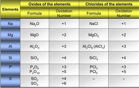 Oxidation Table by Oxidation Number Of Elements List Www Pixshark