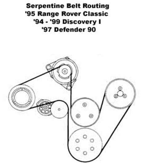 serpentine belt routing diagram for discovery 1, rrc and d90