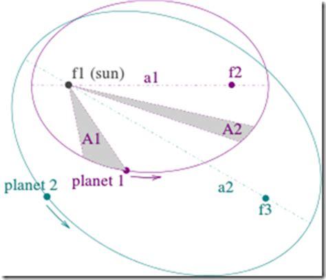geostationary orbit,geosynchronous orbit,kepler's laws,low