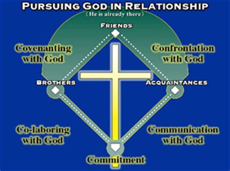 the church of pursuing god s goals for his church in a divided religious world books what does it to pursue god building brothers