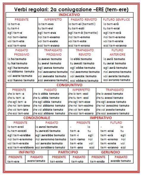 tavola dei verbi essere e avere psicogrammatica montessori scatola grammaticale iii