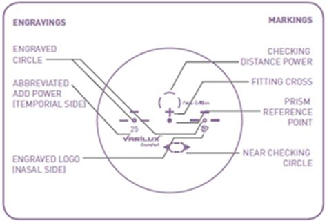 varilux comfort lenses. varilux panamic polycarbonate