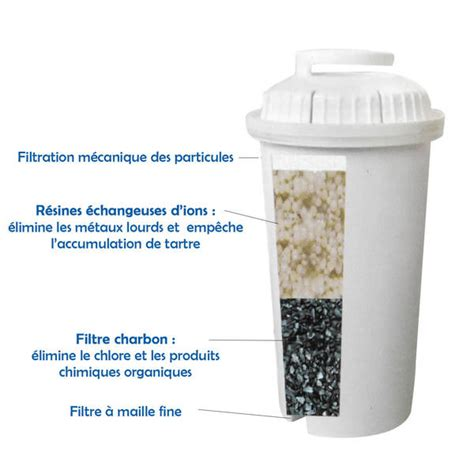 Cartouche Filtrante Brita 4795 by Cartouche Brita Classic Compatible Filtres Carafes