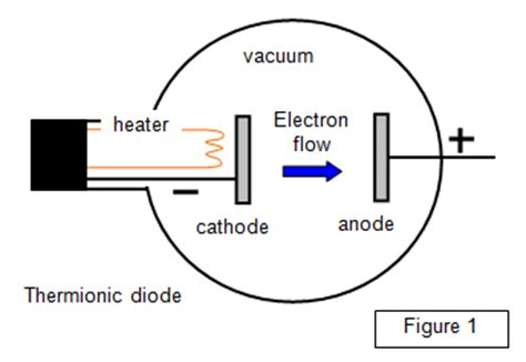define diode valve anode cathode