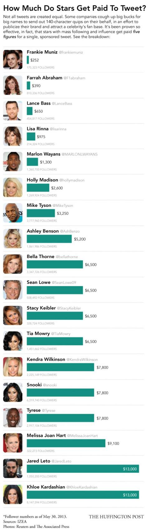 how much do celebrity singers get paid how much do celebrities get paid to tweet opusfidelis