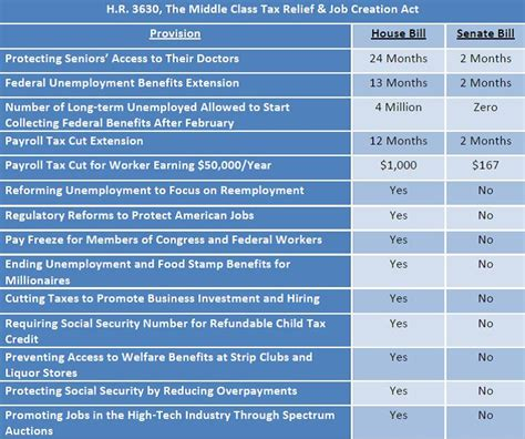 which comparison of the house and senate is true house version of payroll tax bill a better deal for