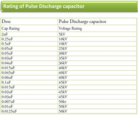 how to discharge high voltage capacitor pulse discharge capacitor 0 02uf 45kv 20nf high voltage capacitor 37093 buy capacitor 0 02uf
