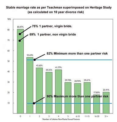 Marriage length average