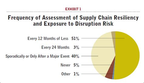 the importance of a thorough well managed supply chain