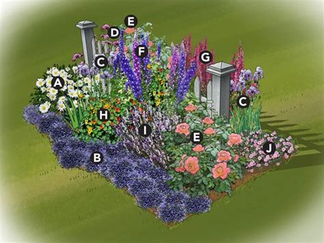 Traditional Cottage Garden Flowers Colorful Cottage Garden Plan Traditional Cottage Gardens Often Use A Picket Fence As A Backdrop