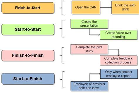 precedence diagram method project management time management io4pm international organization for