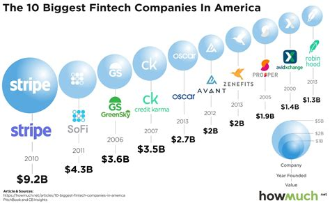 the most valuable fintech companies in one chart
