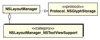 nstextfield layout manager cocoa uml class model draw class diagrams with maca d or