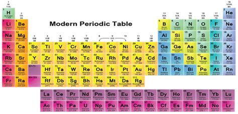 Periodic Table Classification by Jee Jee Advanced Cbse Neet Iit Free Study