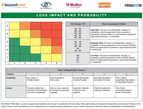 vulnerability assessment template it vulnerability assessment vulnerability assessment