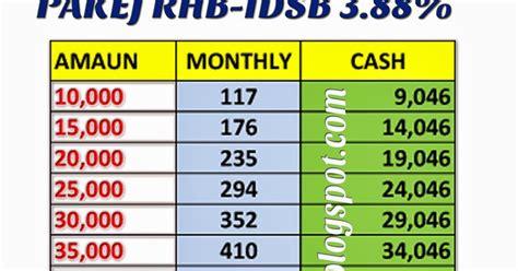 Kelayakan Guarantee Letter Pinjaman Koperasi Pakej Pinjaman Rhb Idsb 3 88