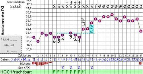 periode bleibt aus wann schwangerschaftstest mit temperaturmethode schwanger werden