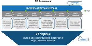 Process Playbook Template by M3 Playbook Unified Shared Services Management