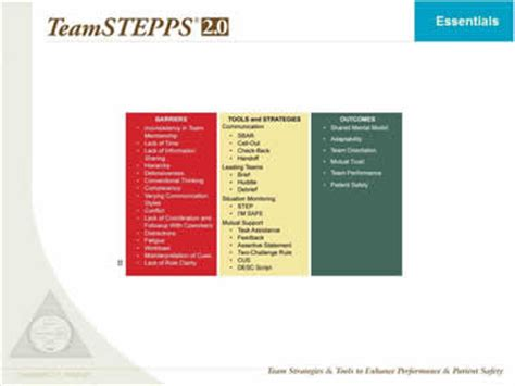 teamstepps® essentials course | agency for healthcare