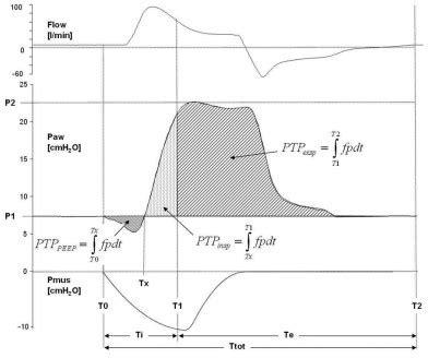 helmet flow (l/min), helmet pressure (paw) and muscle p
