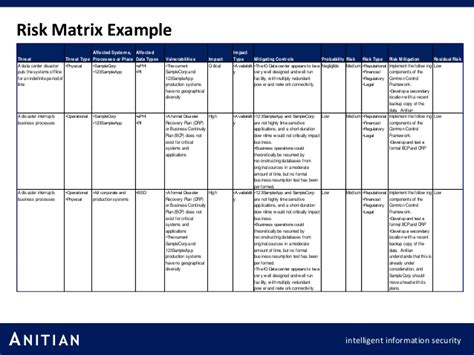 Sle Risk Assessment Matrix Pictures To Pin On Pinterest Pinsdaddy Information Security In Project Management Template