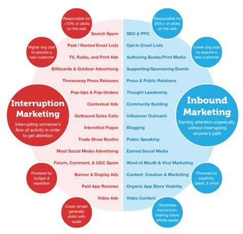 4 types of inbound marketing