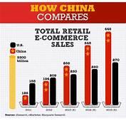 Infographic Chinese Online Retail Market Vs US  Sampico
