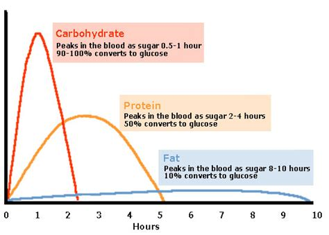 diabetic level chart diabetes