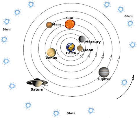 Geocentric Model Simulator Of Solar System | geocentric model simulator of solar system geocentric