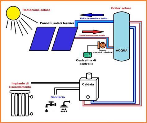 Miglior Impianto Riscaldamento by Miglior Pannello Per L Acqua Calda Riscaldamento Per La