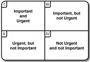 Time Management Grid Template by How To Set Priorities Stephen Covey S Time Management