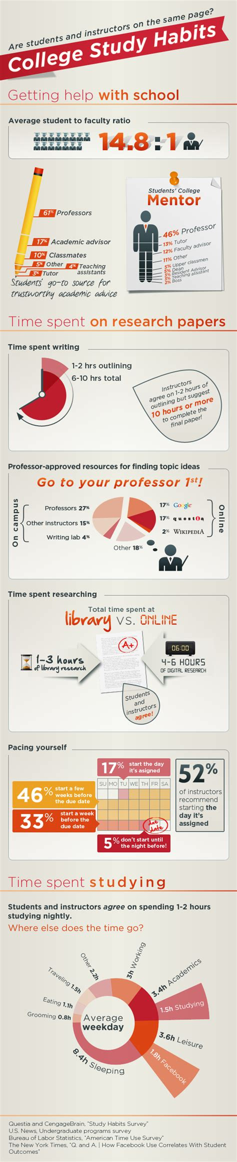 research paper about study habits questia celebrates site relaunch with tips for perfecting